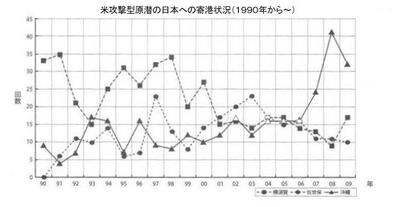 米攻撃型原潜の日本への寄港状況(1990年から~)