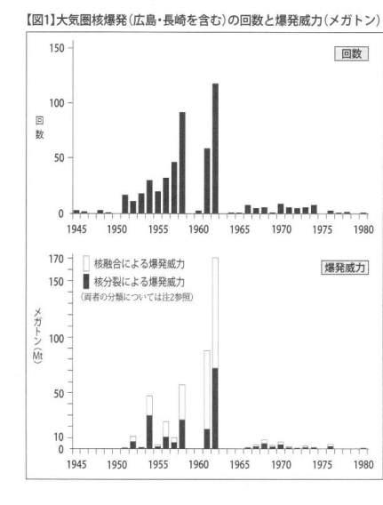 【図1】大気圏核爆発の回数と爆発威力