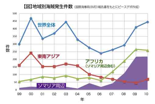 【図】海賊発生グラフ