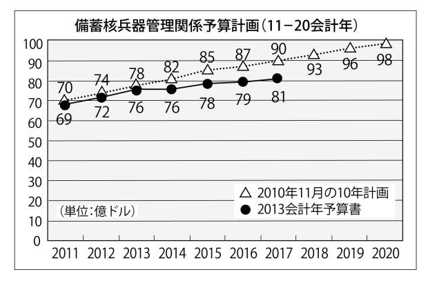 [グラフ]備蓄核予算計画